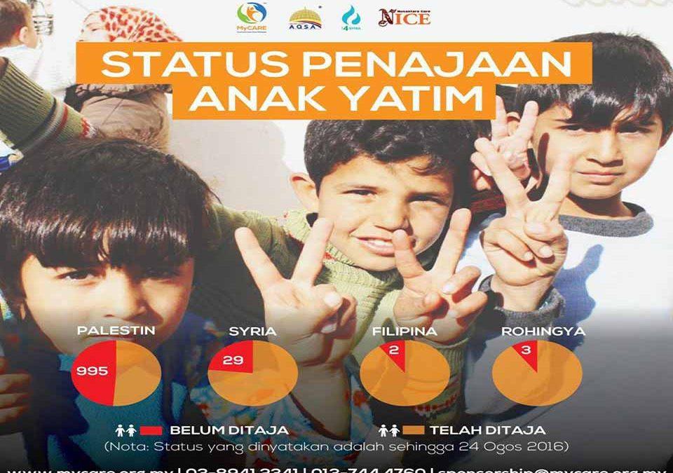 Status Penajaan Anak Yatim