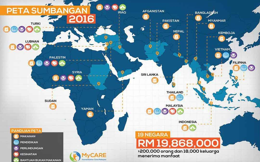 Negara-negara penerima sumbangan MyCARE